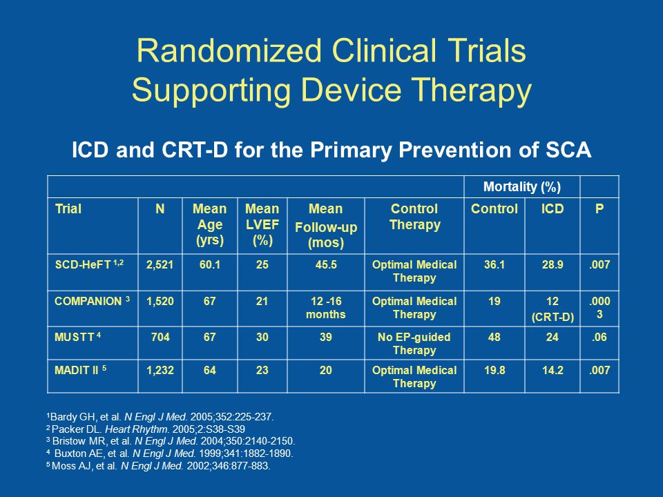 Randomized Clinical Trials Supporting Device Therapy ICD and CRT-D for the Primary Prevention of SCA Mortality (%) TrialNMean Age (yrs) Mean LVEF (%) Mean Follow-up (mos) Control Therapy ControlICDP SCD-HeFT 1,2 2,52160.12545.5Optimal Medical Therapy 36.128.9.007 COMPANION 3 1,520672112 -16 months Optimal Medical Therapy 1912 (CRT-D).000 3 MUSTT 4 704673039No EP-guided Therapy 4824.06 MADIT II 5 1,232642320Optimal Medical Therapy 19.814.2.007 1 Bardy GH, et al.