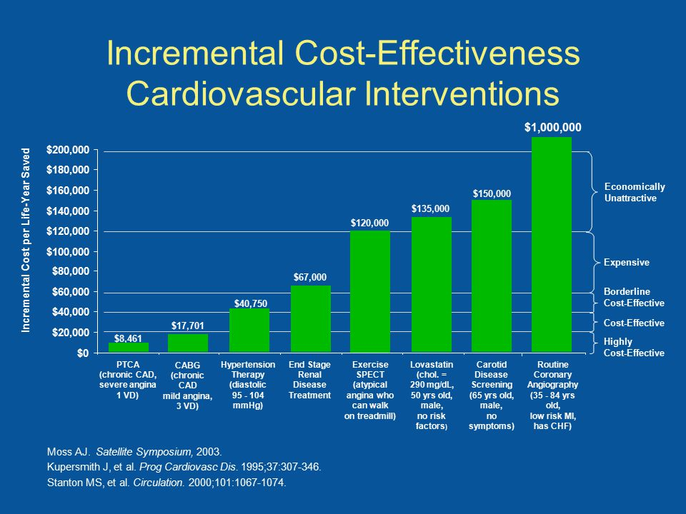 Incremental Cost-Effectiveness Cardiovascular Interventions Hypertension Therapy (diastolic 95 - 104 mmHg) Expensive Borderline Cost-Effective Highly Cost-Effective Incremental Cost per Life-Year Saved Economically Unattractive Lovastatin (chol.