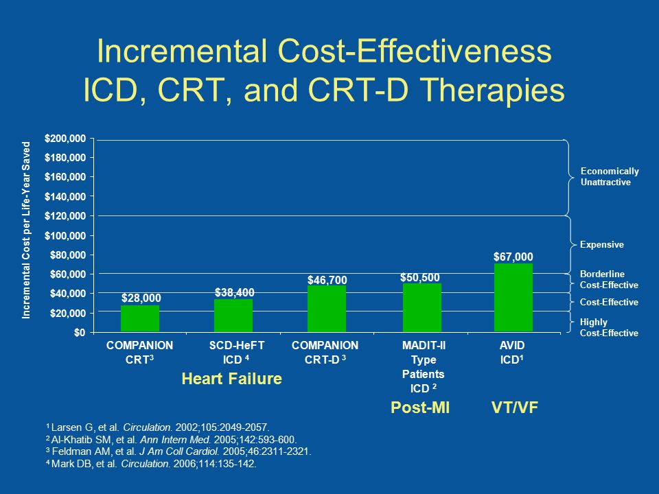 Incremental Cost-Effectiveness ICD, CRT, and CRT-D Therapies COMPANION CRT-D 3 Incremental Cost per Life-Year Saved COMPANION CRT 3 MADIT-II Type Patients ICD 2 AVID ICD 1 $28,000 $67,000 Expensive Borderline Cost-Effective Highly Cost-Effective Economically Unattractive SCD-HeFT ICD 4 $38,400 $46,700 Heart Failure Post-MIVT/VF $50,500 1 Larsen G, et al.