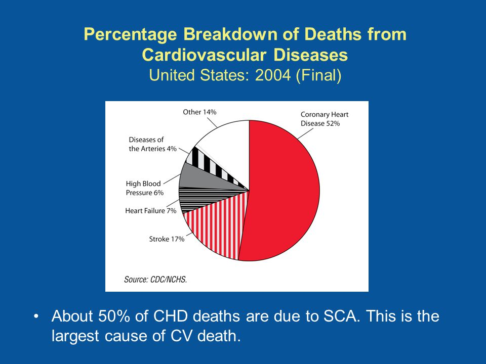 Percentage Breakdown of Deaths from Cardiovascular Diseases United States: 2004 (Final) About 50% of CHD deaths are due to SCA.