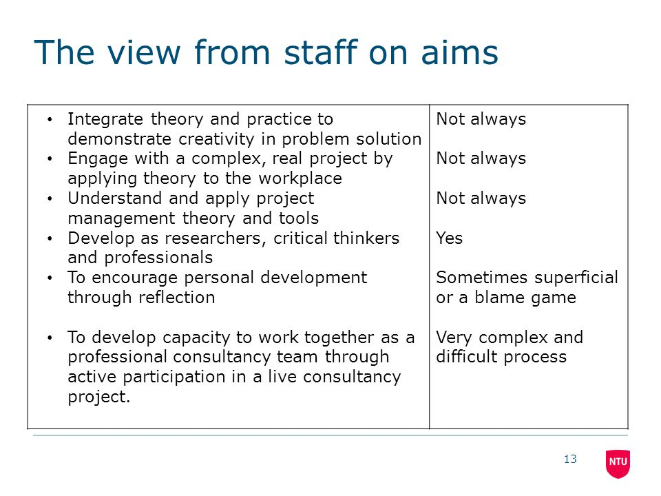 The view from staff on aims Integrate theory and practice to demonstrate creativity in problem solution Engage with a complex, real project by applying theory to the workplace Understand and apply project management theory and tools Develop as researchers, critical thinkers and professionals To encourage personal development through reflection To develop capacity to work together as a professional consultancy team through active participation in a live consultancy project.