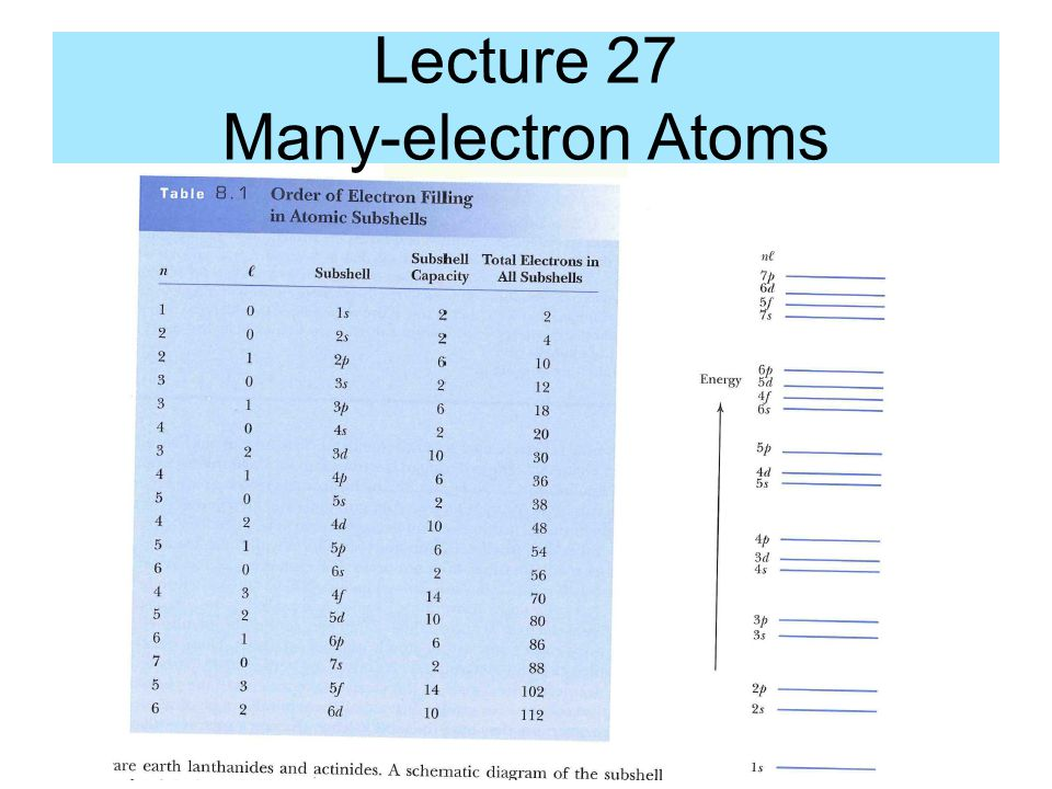 Lecture 27 Many-electron Atoms