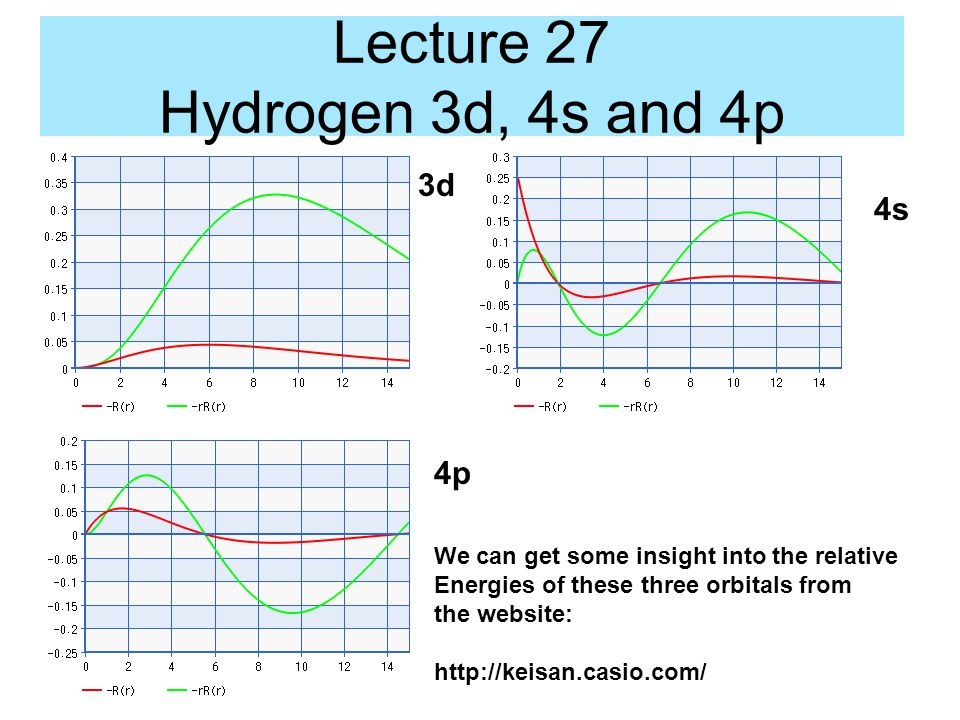 Lecture 27 Hydrogen 3d, 4s and 4p 4s 3d 4p We can get some insight into the relative Energies of these three orbitals from the website: http://keisan.casio.com/