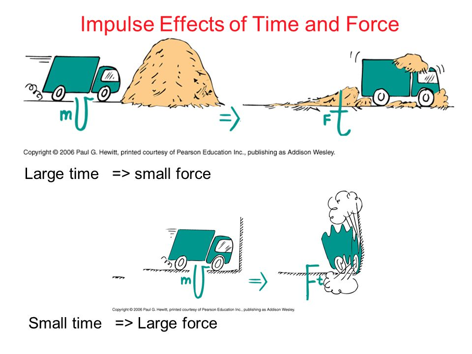 Impulse Effects of Time and Force Large time => small force Small time => Large force