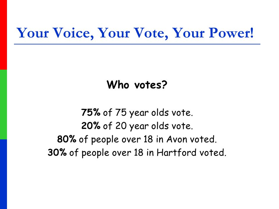 Your Voice, Your Vote, Your Power. Who votes. 75% of 75 year olds vote.