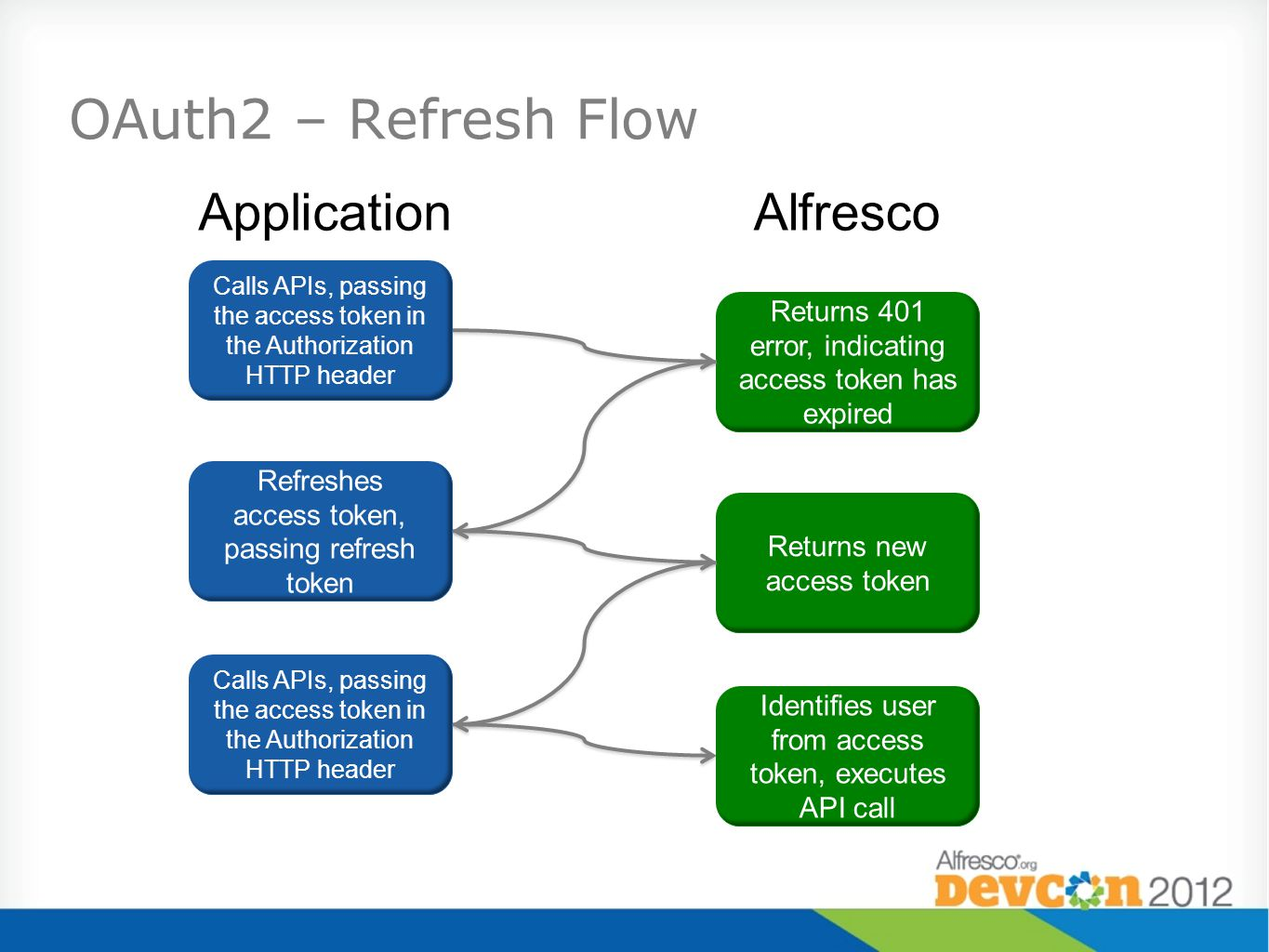 OAuth2 – Refresh Flow Calls APIs, passing the access token in the Authorization HTTP header Returns 401 error, indicating access token has expired Refreshes access token, passing refresh token Returns new access token ApplicationAlfresco Calls APIs, passing the access token in the Authorization HTTP header Identifies user from access token, executes API call
