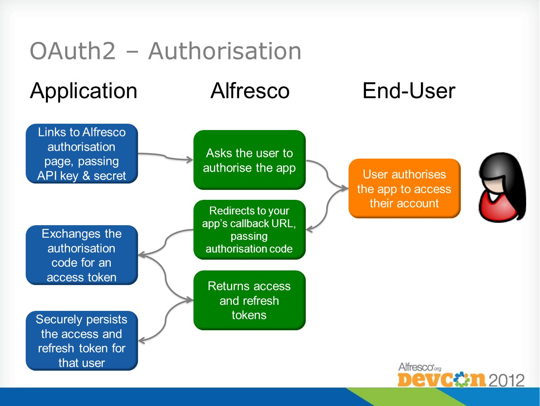 OAuth2 – Authorisation ApplicationAlfrescoEnd-User Links to Alfresco authorisation page, passing API key & secret Asks the user to authorise the app U