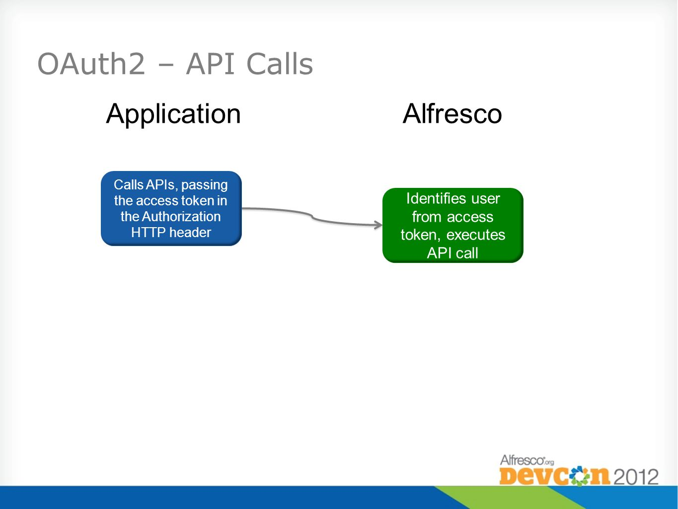 OAuth2 – API Calls Calls APIs, passing the access token in the Authorization HTTP header Identifies user from access token, executes API call Applicat