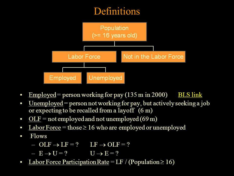 Definitions Employed = person working for pay (135 m in 2000) BLS linkBLS link Unemployed = person not working for pay, but actively seeking a job or expecting to be recalled from a layoff (6 m) OLF = not employed and not unemployed (69 m) Labor Force = those  16 who are employed or unemployed Flows –OLF  LF = .
