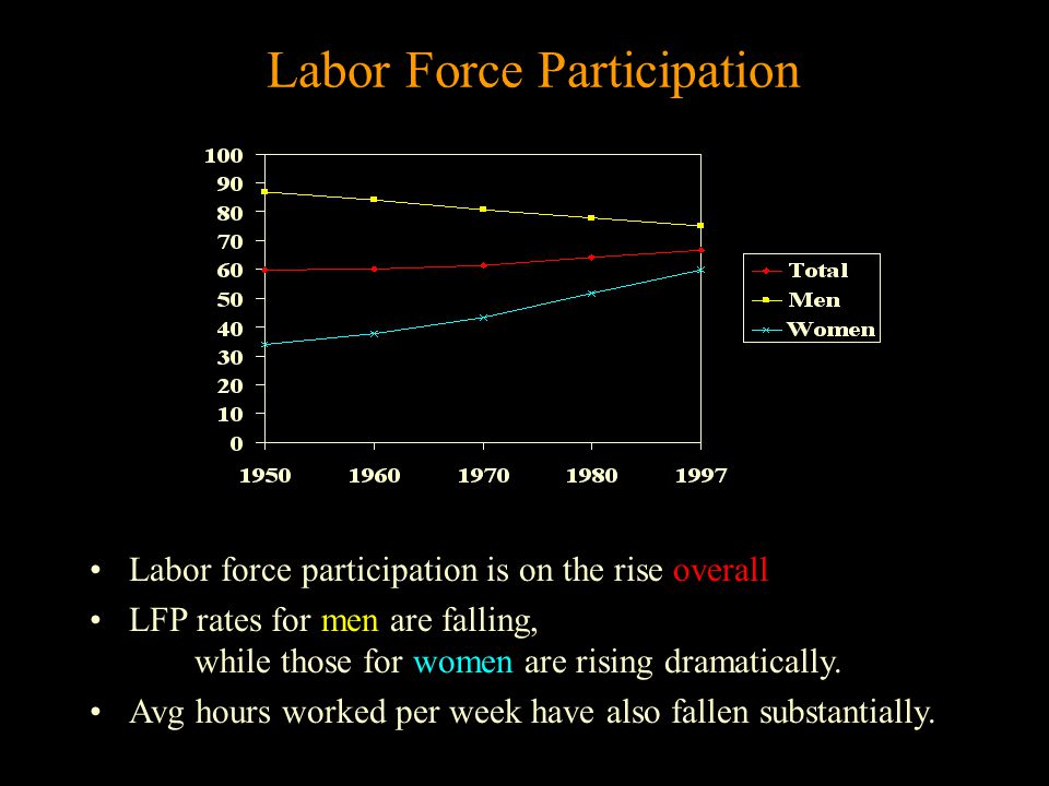 Labor Force Participation Labor force participation is on the rise overall LFP rates for men are falling, while those for women are rising dramatically.