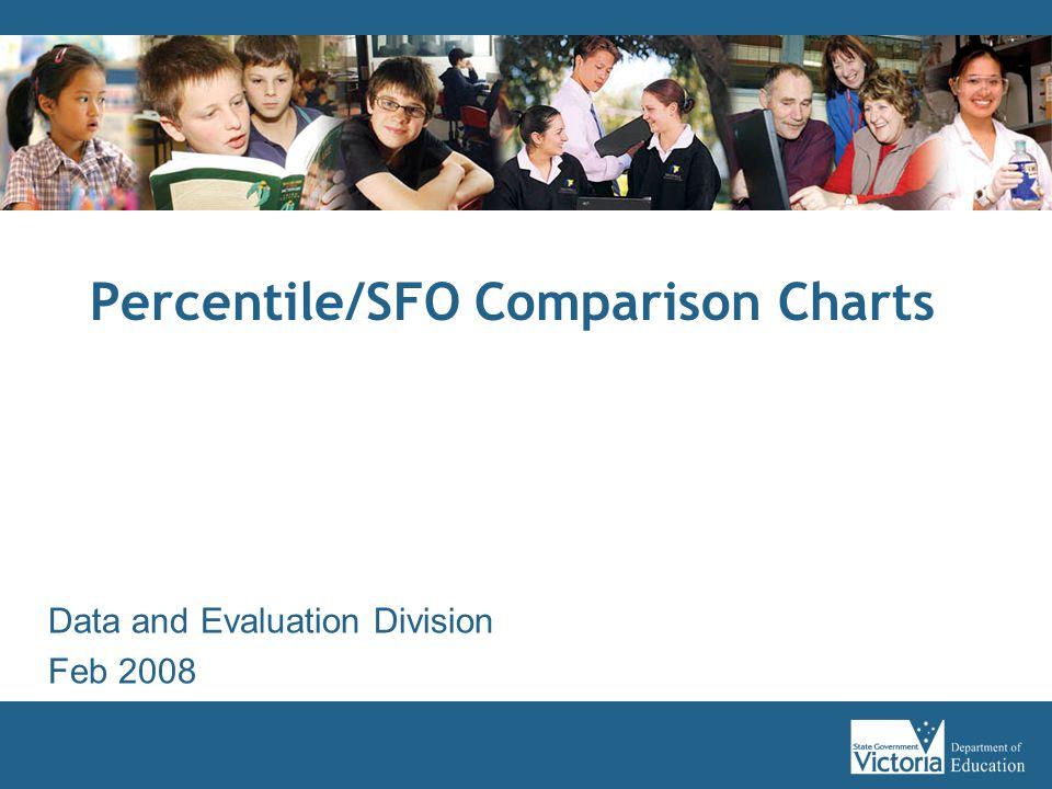 Percentile/SFO Comparison Charts Data and Evaluation Division Feb 2008