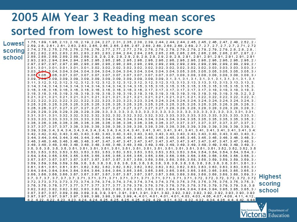 2005 AIM Year 3 Reading mean scores sorted from lowest to highest score Lowest scoring school Highest scoring school