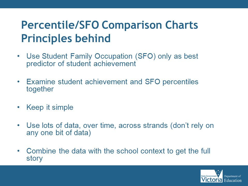 Percentile/SFO Comparison Charts Principles behind Use Student Family Occupation (SFO) only as best predictor of student achievement Examine student a