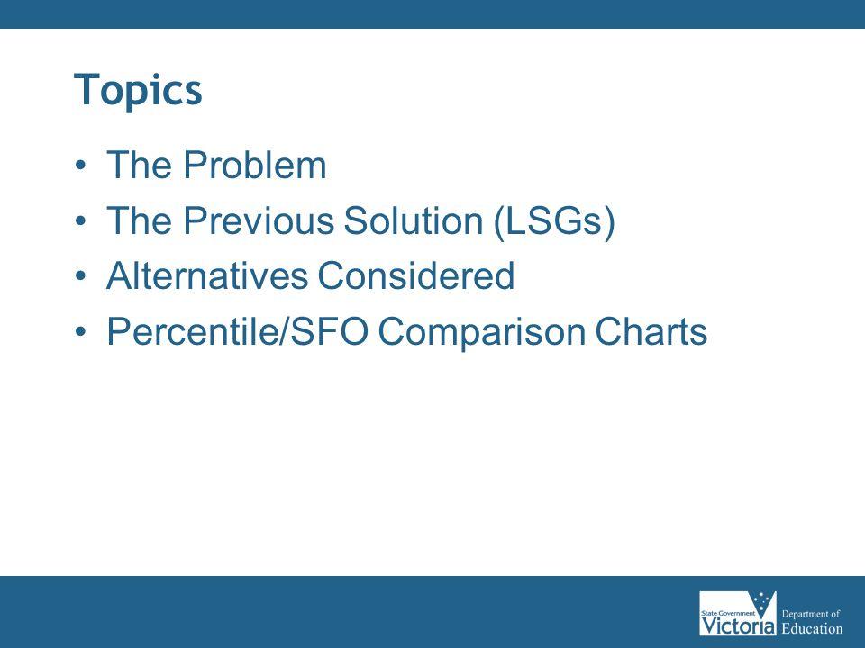 Topics The Problem The Previous Solution (LSGs) Alternatives Considered Percentile/SFO Comparison Charts