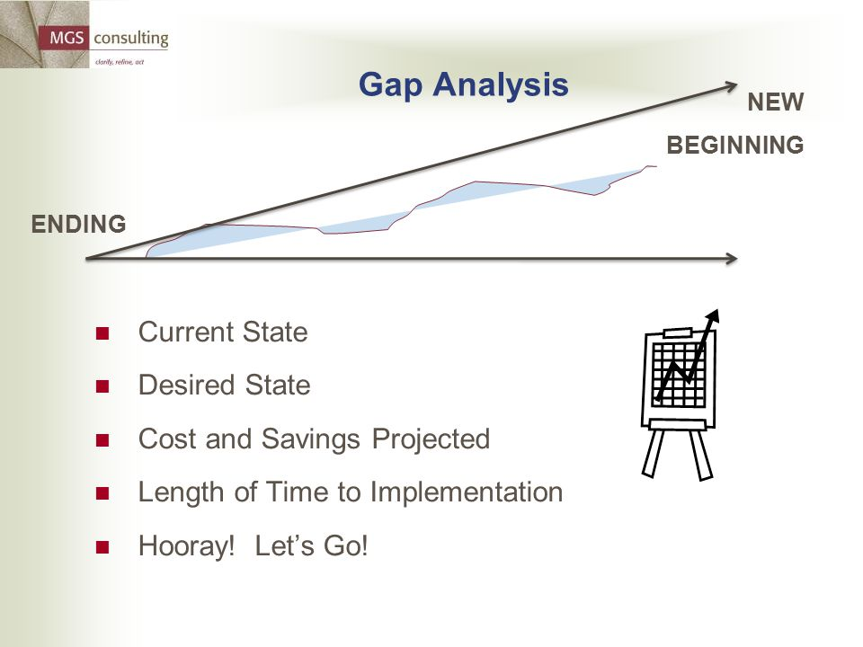 Gap Analysis Current State Desired State Cost and Savings Projected Length of Time to Implementation Hooray! Let's Go! ENDING NEW BEGINNING