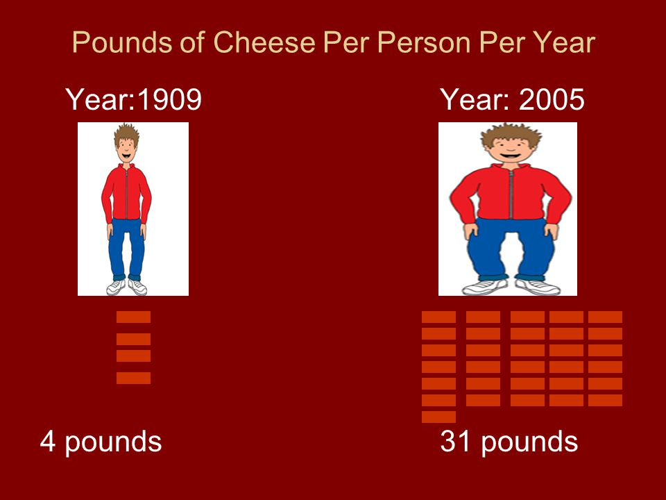 Pounds of Cheese Per Person Per Year Year:1909Year: 2005 4 pounds31 pounds