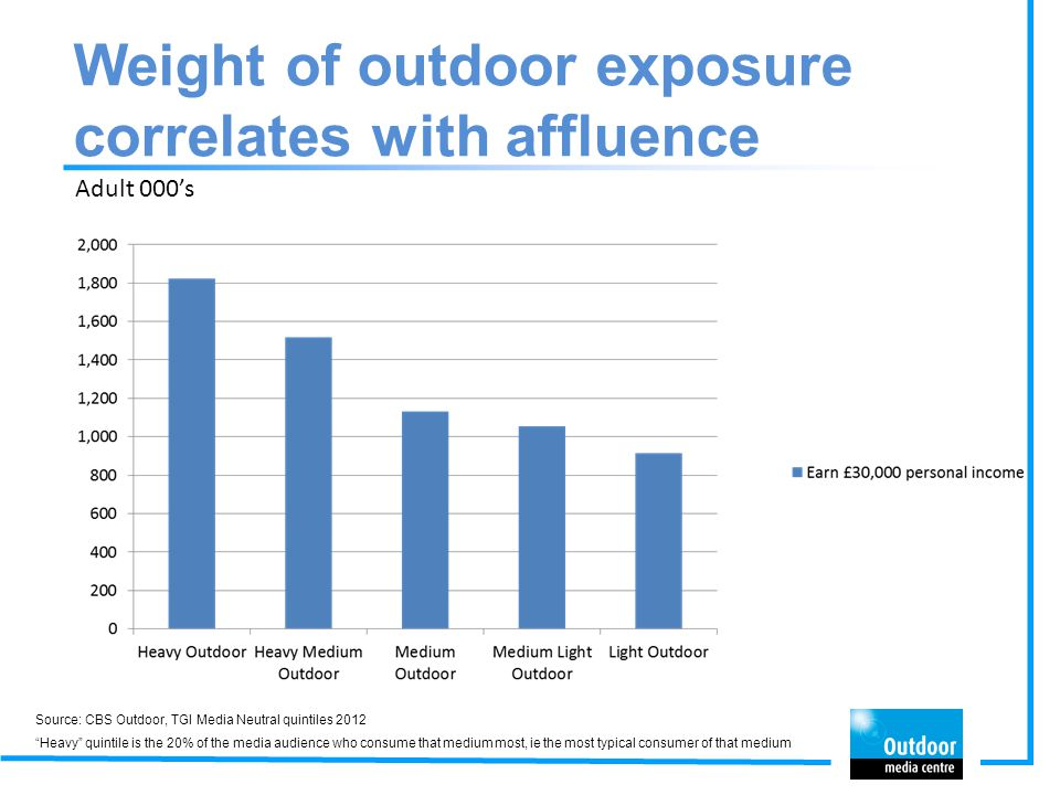 Heavy outdoor audience is more affluent than other media Adult 000's Source: CBS Outdoor, TGI Media Neutral quintiles 2012 Heavy quintile is the 20% of the media audience who consume that medium most, ie the most typical consumer of that medium