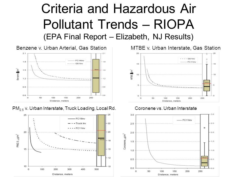 12 Criteria and Hazardous Air Pollutant Trends – RIOPA (EPA Final Report – Elizabeth, NJ Results) Coronene vs. Urban InterstatePM 2.5 v. Urban Interst