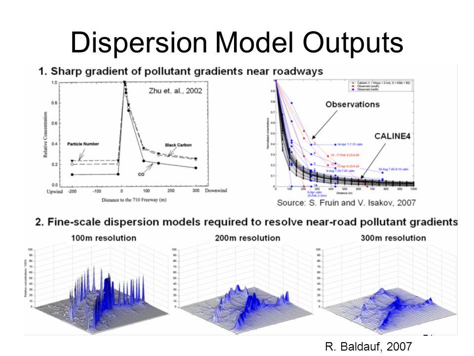 21 Dispersion Model Outputs R. Baldauf, 2007