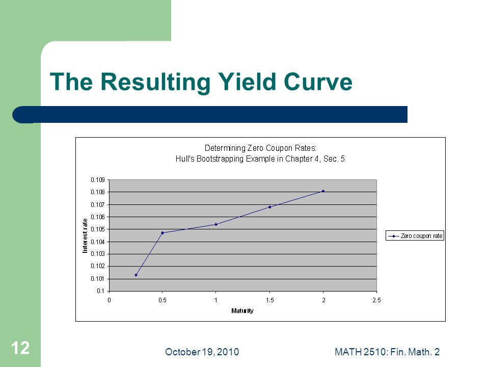 October 19, 2010MATH 2510: Fin. Math. 2 12 The Resulting Yield Curve