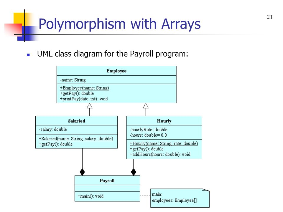 Polymorphism with Arrays UML class diagram for the Payroll program: 21