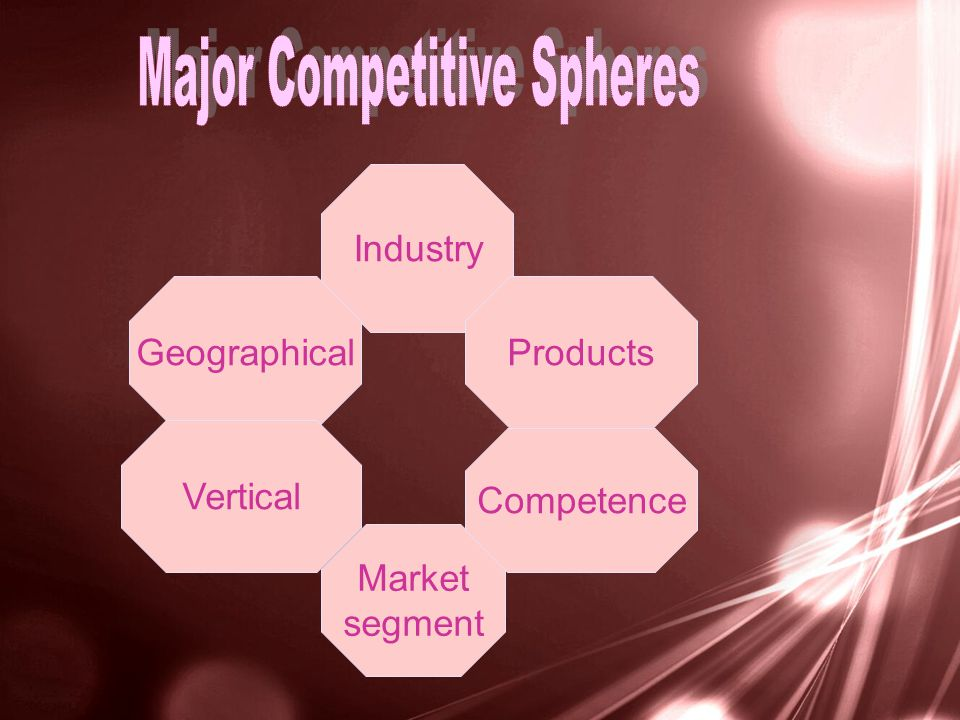 Industry Products Market segment Geographical Competence Vertical