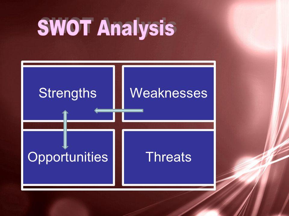 StrengthsWeaknesses OpportunitiesThreats
