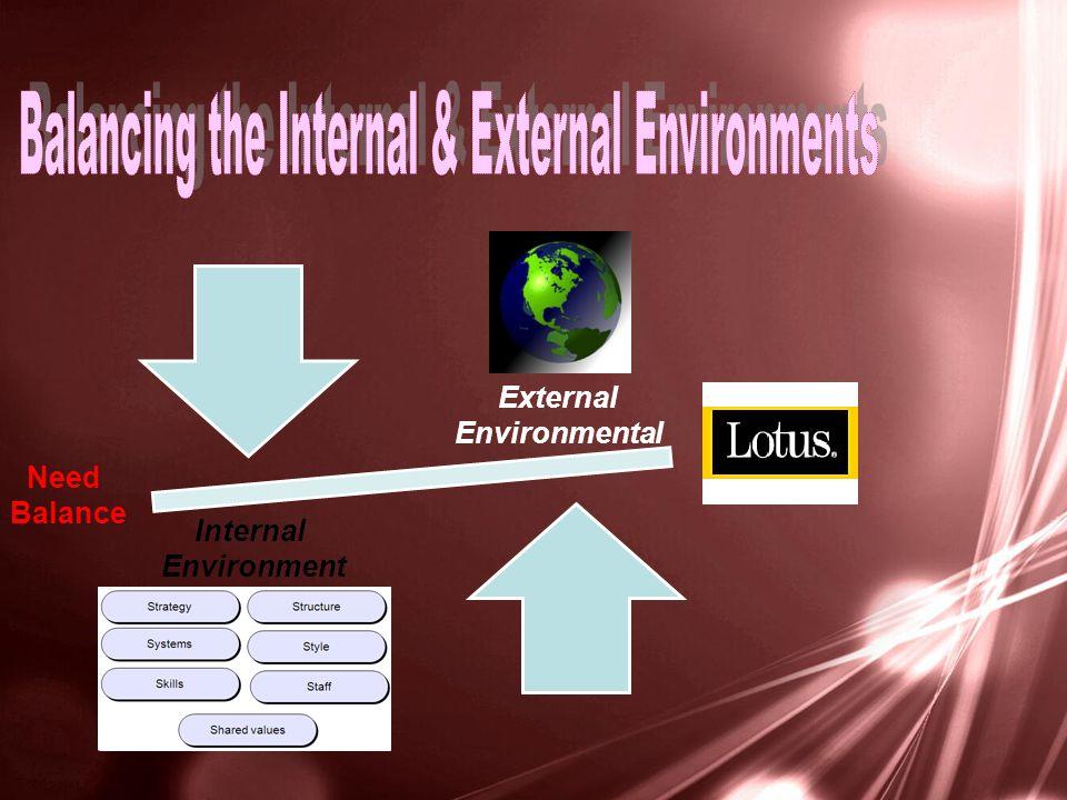 External Environmental Internal Environment Need Balance
