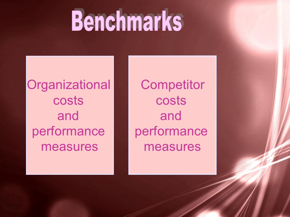 Organizational costs and performance measures Competitor costs and performance measures