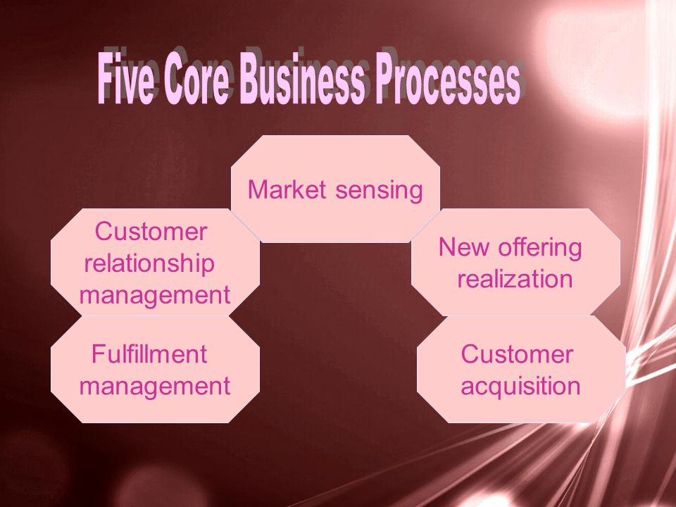 Market sensing Customer relationship management New offering realization Customer acquisition Fulfillment management