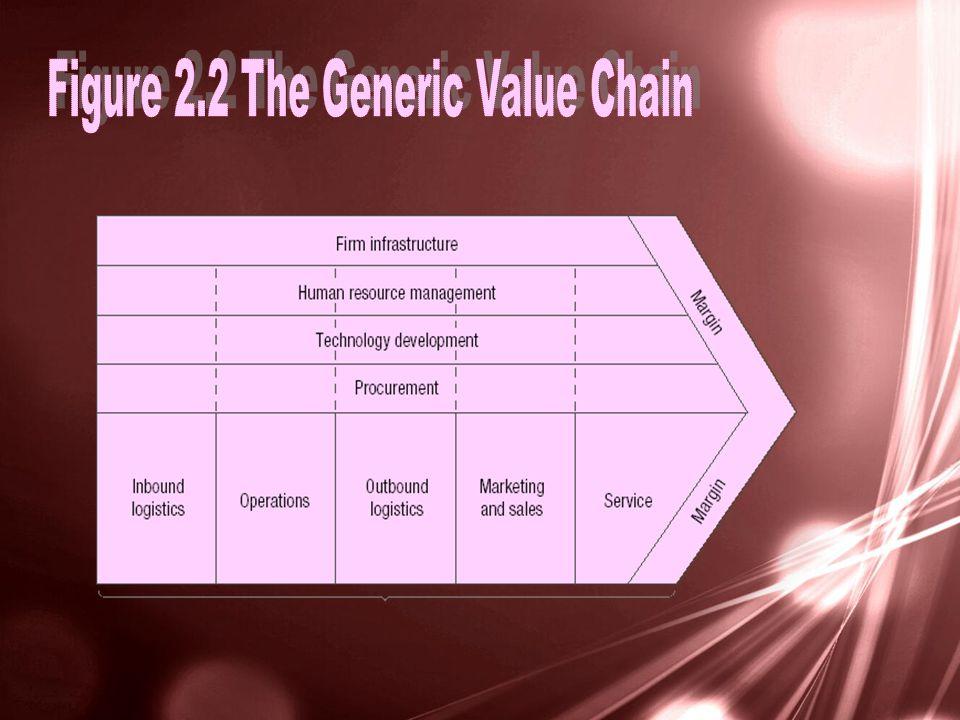 Customer groups Technology Customer needs
