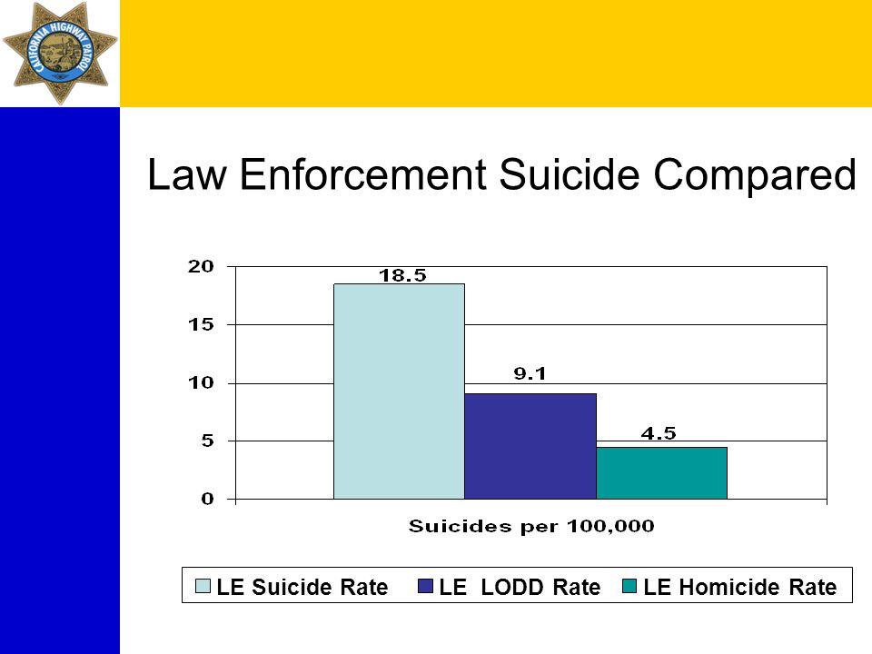 Law Enforcement Suicide Compared LE Suicide RateLE LODD RateLE Homicide Rate