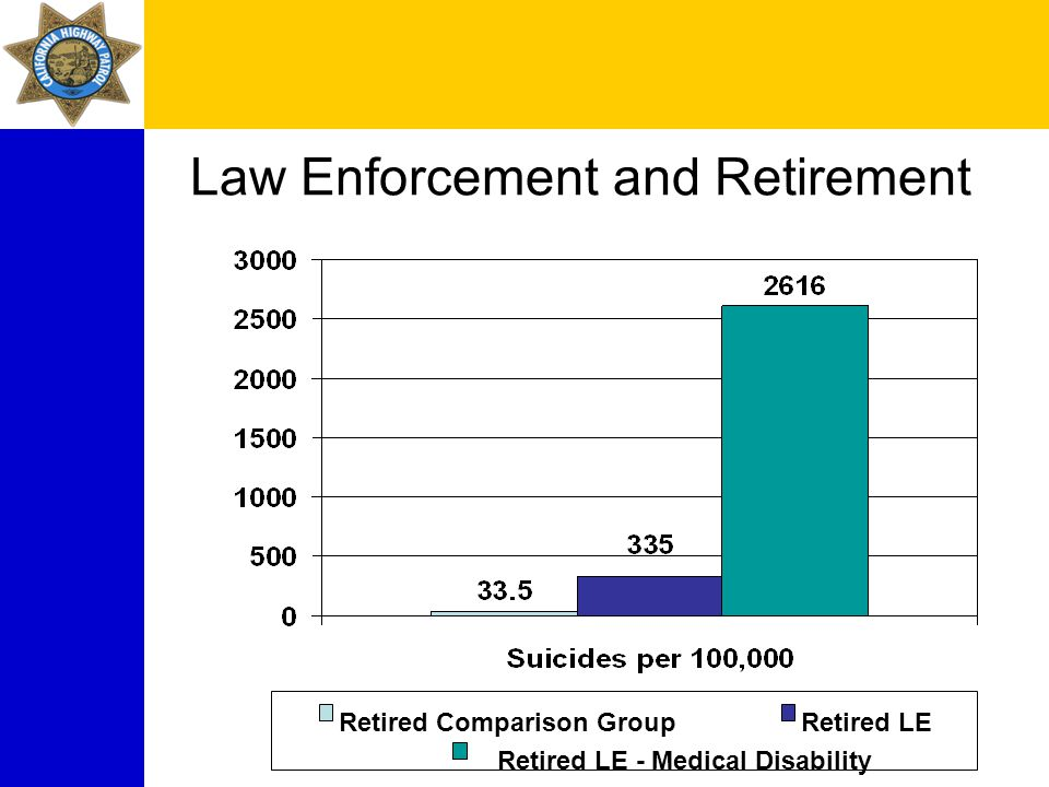 Law Enforcement and Retirement Retired Comparison GroupRetired LE Retired LE - Medical Disability