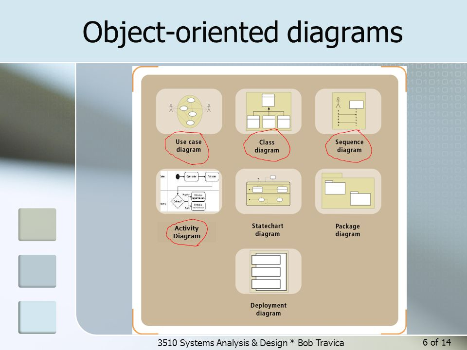 3510 Systems Analysis & Design * Bob Travica 7 of 14 Requirements gathering methods Interviewing Focus Groups Observation Think–Aloud Protocol Joint Application Design Survey