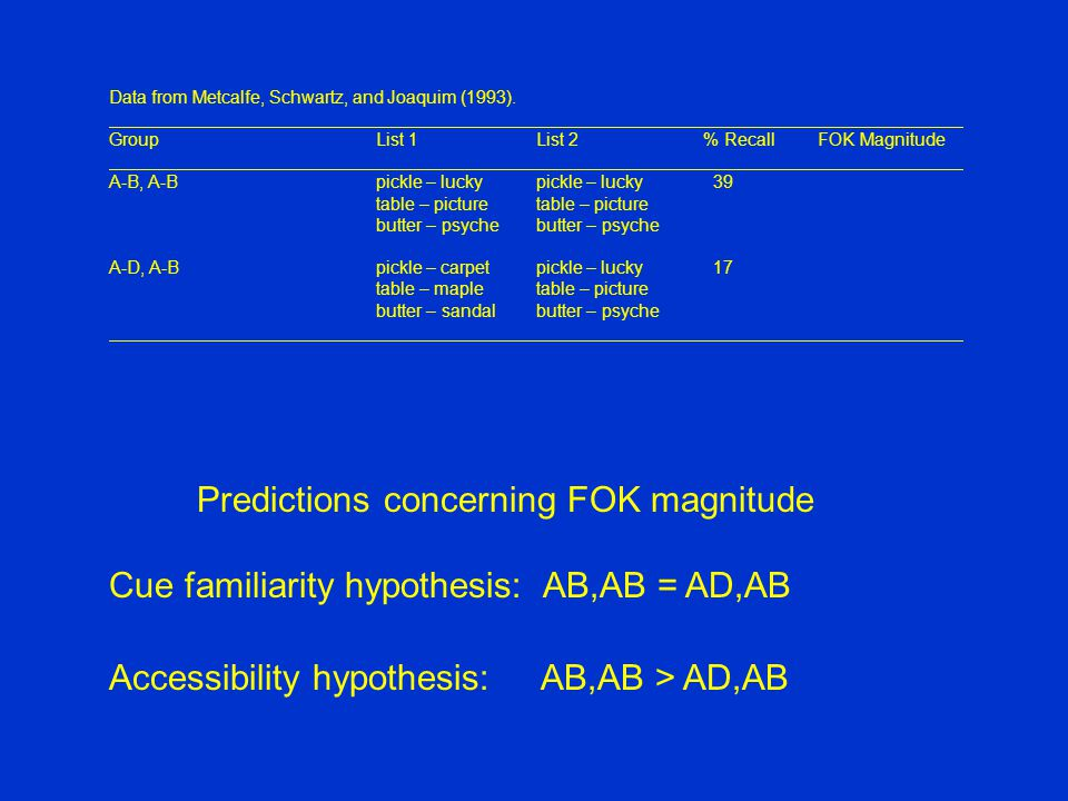 Predictions concerning FOK magnitude Cue familiarity hypothesis: AB,AB = AD,AB Accessibility hypothesis: AB,AB > AD,AB Data from Metcalfe, Schwartz, and Joaquim (1993).