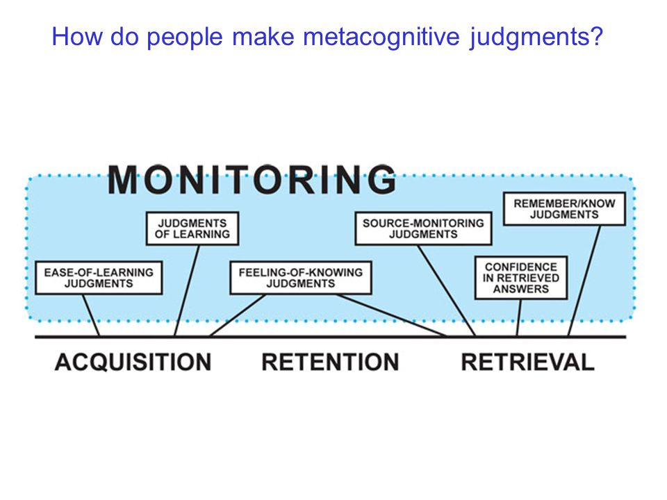 How do people make metacognitive judgments