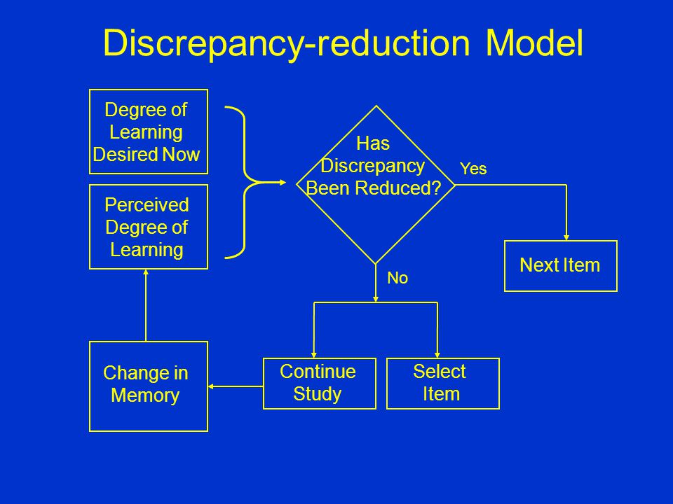 Discrepancy-reduction Model Degree of Learning Desired Now Perceived Degree of Learning Change in Memory Continue Study Select Item Next Item Has Discrepancy Been Reduced.