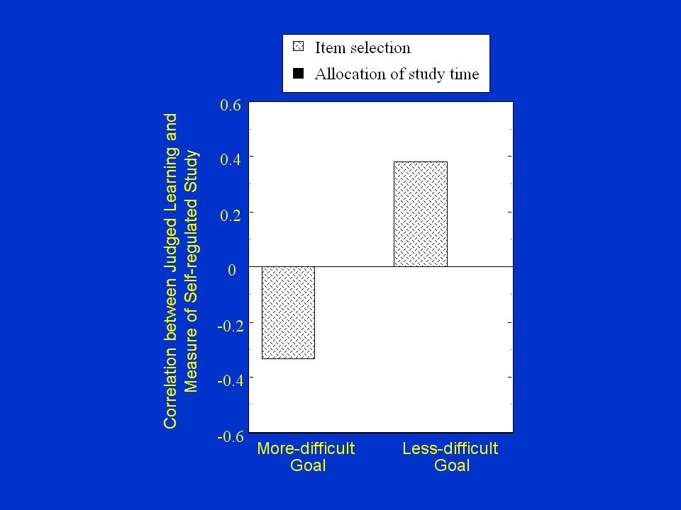 Correlation between Judged Learning and Measure of Self-regulated Study