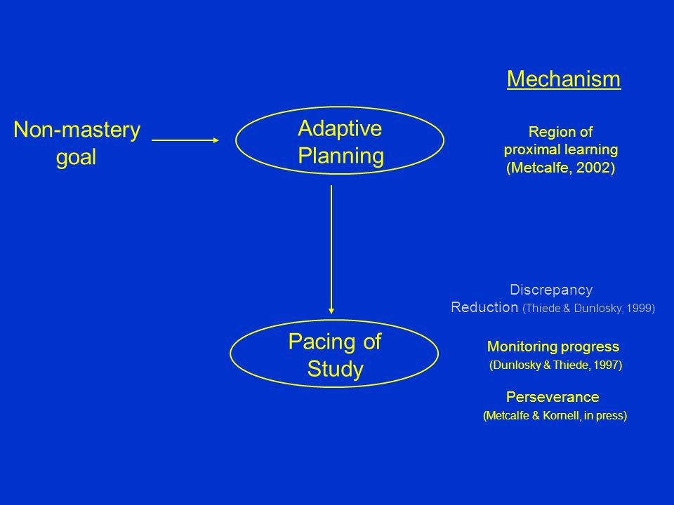 Adaptive Planning Non-mastery goal Pacing of Study Mechanism Region of proximal learning (Metcalfe, 2002) Discrepancy Reduction (Thiede & Dunlosky, 1999) Monitoring progress (Dunlosky & Thiede, 1997) Perseverance (Metcalfe & Kornell, in press)