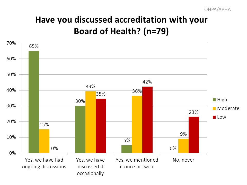 Have you discussed accreditation with your Board of Health? (n=79) OHPA/APHA