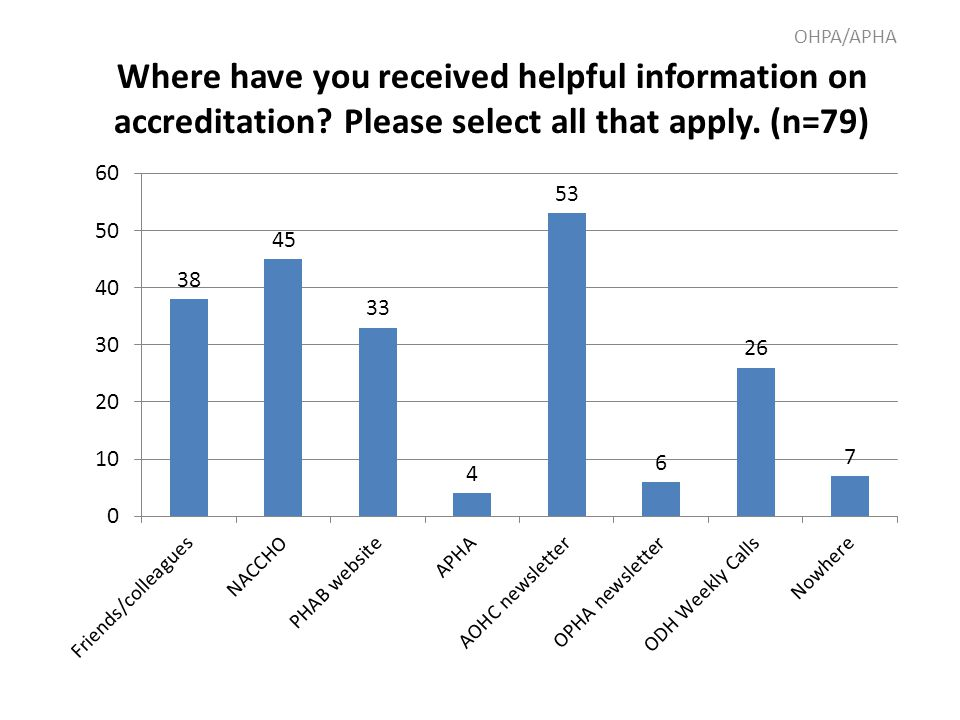 Where have you received helpful information on accreditation.