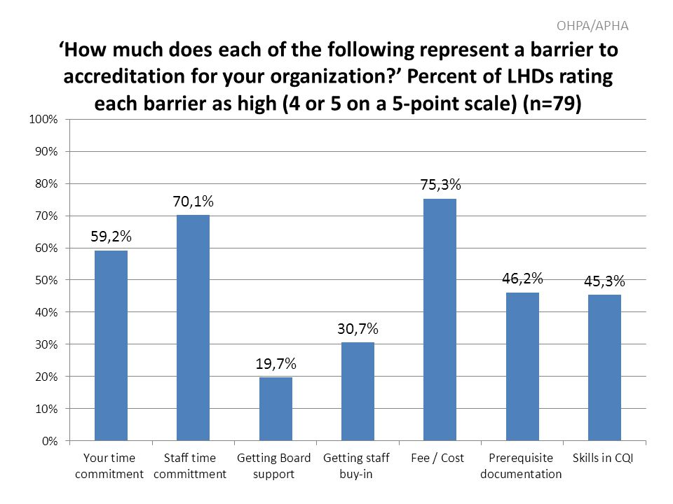 'How much does each of the following represent a barrier to accreditation for your organization?' Percent of LHDs rating each barrier as high (4 or 5
