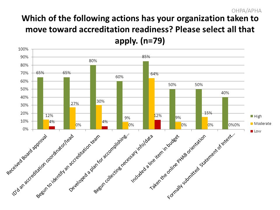 Which of the following actions has your organization taken to move toward accreditation readiness.