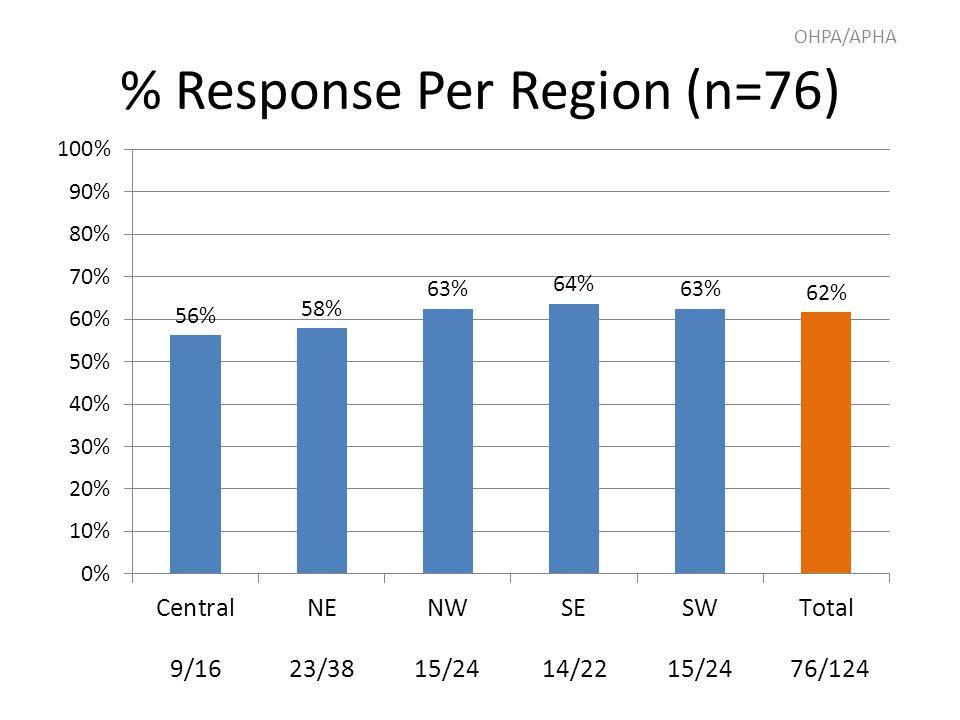 % Response Per Region (n=76) 9/1623/3815/2414/2215/2476/124 OHPA/APHA