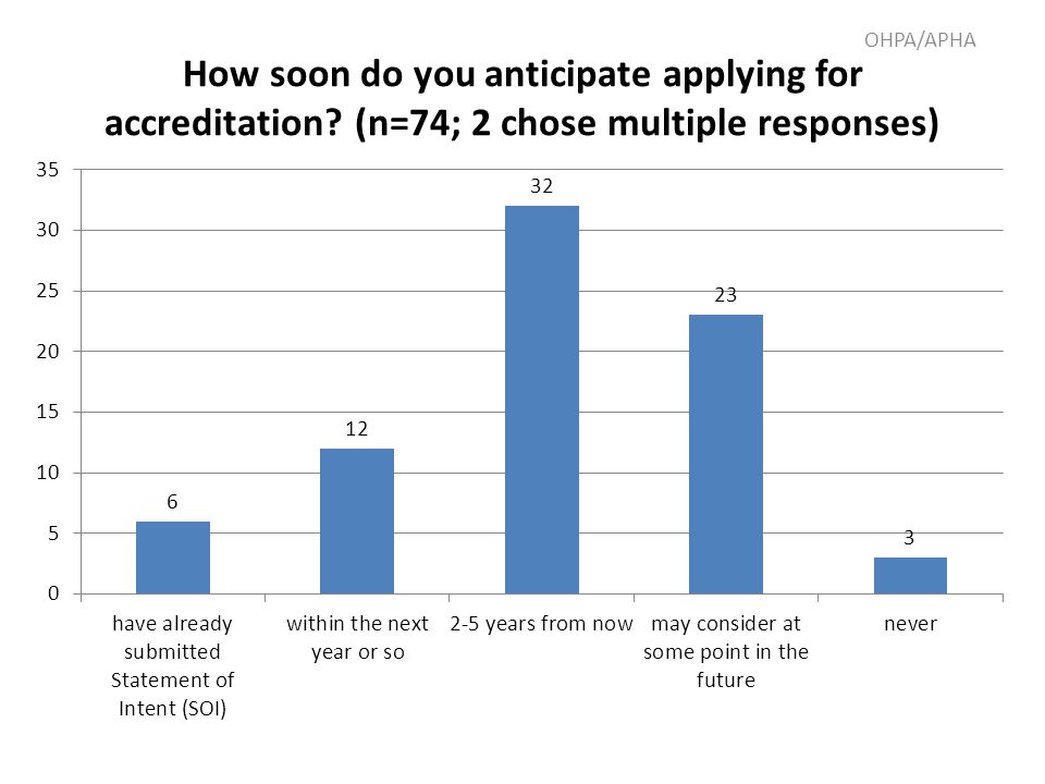 How soon do you anticipate applying for accreditation? (n=74; 2 chose multiple responses) OHPA/APHA