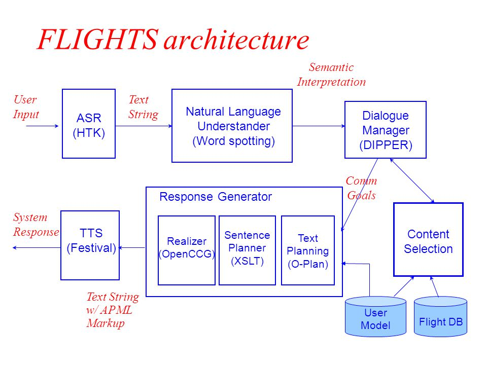 FLIGHTS architecture Dialogue Manager (DIPPER) Semantic Interpretation Comm Goals Natural Language Understander (Word spotting) TTS (Festival) ASR (HTK) Text String User Input Text Planning (O-Plan) Sentence Planner (XSLT) Realizer (OpenCCG) System Response Response Generator Text String w/ APML Markup User Model Flight DB Content Selection