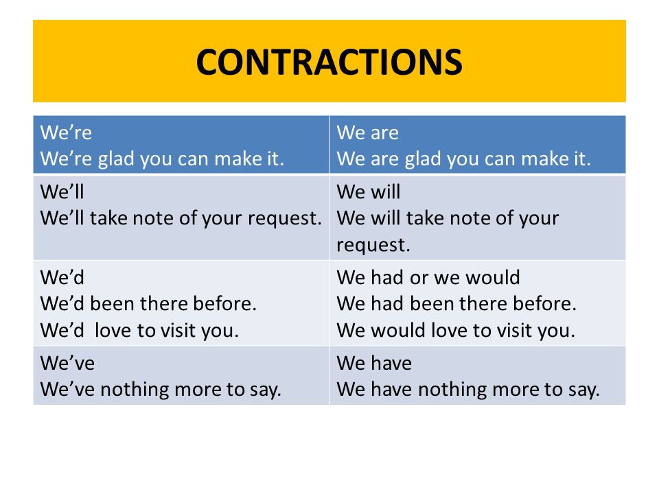 CONTRACTIONS We're We're glad you can make it.We are We are glad you can make it.