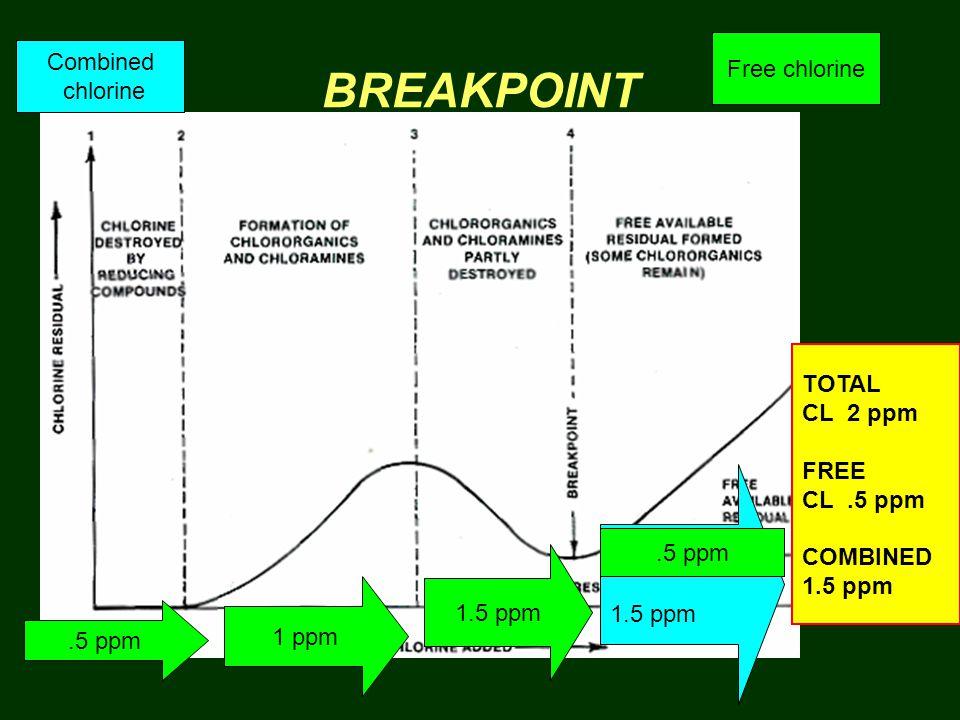 BREAKPOINT.5 ppm 1.5 ppm 1 ppm 1.5 ppm.5 ppm TOTAL CL 2 ppm FREE CL.5 ppm COMBINED 1.5 ppm Combined chlorine Free chlorine