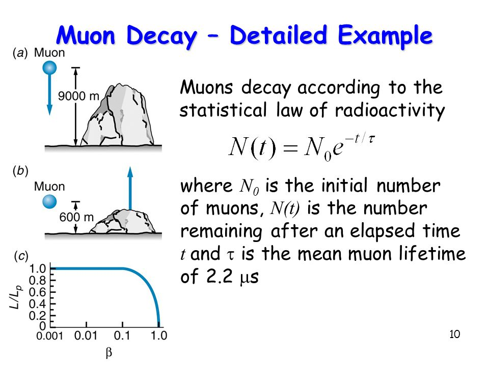 10 Muon Decay – Detailed Example Muons decay according to the statistical law of radioactivity where N 0 is the initial number of muons, N(t) is the number remaining after an elapsed time t and  is the mean muon lifetime of 2.2  s