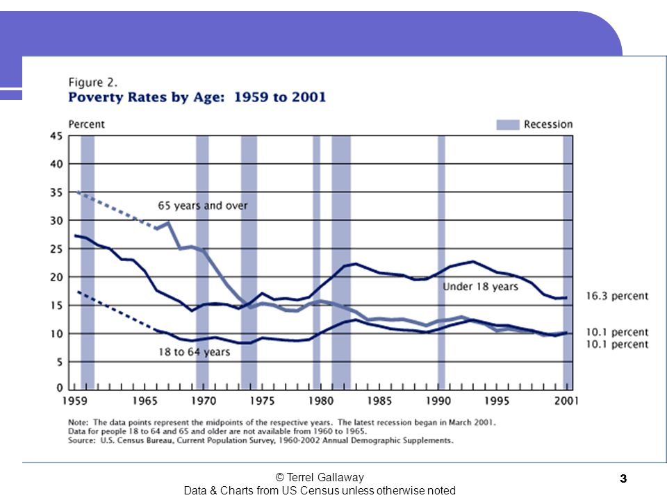 © Terrel Gallaway Data & Charts from US Census unless otherwise noted 3